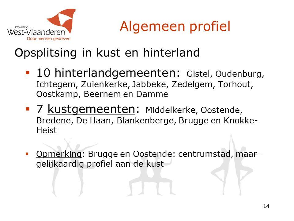 Algemeen profiel  10 hinterlandgemeenten: Gistel, Oudenburg, Ichtegem, Zuienkerke, Jabbeke, Zedelgem, Torhout, Oostkamp, Beernem en Damme  7 kustgemeenten: Middelkerke, Oostende, Bredene, De Haan, Blankenberge, Brugge en Knokke- Heist  Opmerking: Brugge en Oostende: centrumstad, maar gelijkaardig profiel aan de kust 14 Opsplitsing in kust en hinterland