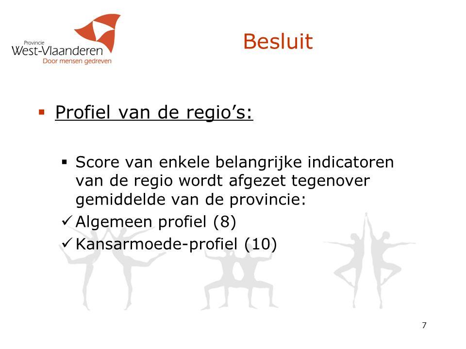 Besluit  Profiel van de regio's:  Score van enkele belangrijke indicatoren van de regio wordt afgezet tegenover gemiddelde van de provincie: Algemeen profiel (8) Kansarmoede-profiel (10) 7