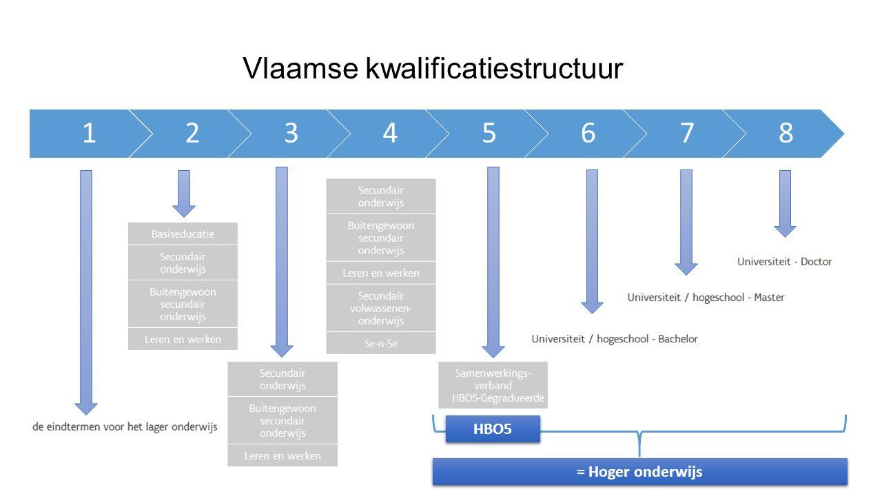 Vlaamse kwalificatiestructuur 12345678 = Hoger onderwijs HBO5