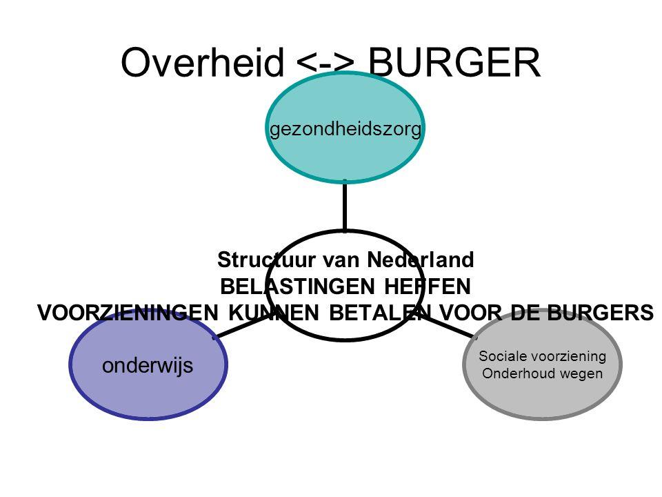 Overheid BURGER Structuur van Nederland BELASTINGEN HEFFEN VOORZIENINGEN KUNNEN BETALEN VOOR DE BURGERS gezondheidszorg Sociale voorziening Onderhoud wegen onderwijs