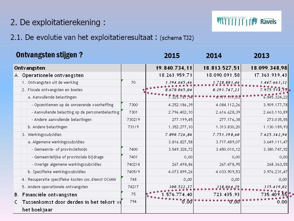 2. De exploitatierekening : 2.1. De evolutie van het exploitatieresultaat : (schema TJ2) Ontvangsten stijgen ? 2015 2014 2013