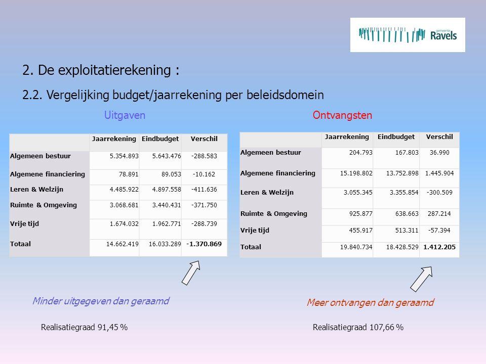 2. De exploitatierekening : 2.2. Vergelijking budget/jaarrekening per beleidsdomein Minder uitgegeven dan geraamd Meer ontvangen dan geraamd UitgavenO