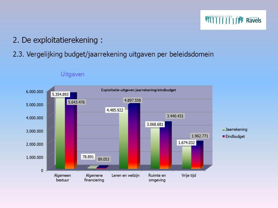 2. De exploitatierekening : 2.3. Vergelijking budget/jaarrekening uitgaven per beleidsdomein Uitgaven
