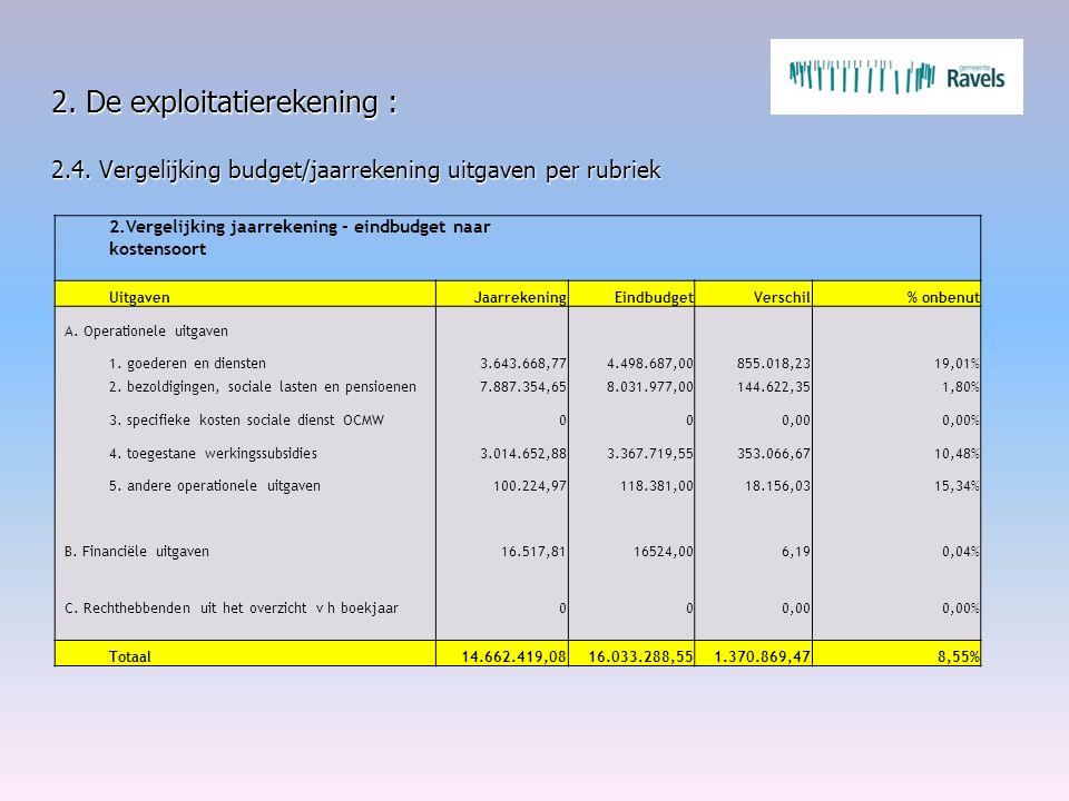 2. De exploitatierekening : 2.4. Vergelijking budget/jaarrekening uitgaven per rubriek 2.Vergelijking jaarrekening - eindbudget naar kostensoort Uitga