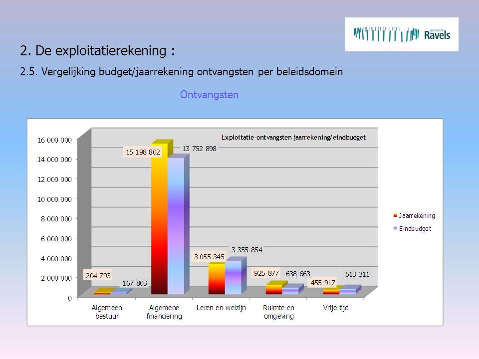 2. De exploitatierekening : 2.5. Vergelijking budget/jaarrekening ontvangsten per beleidsdomein Ontvangsten