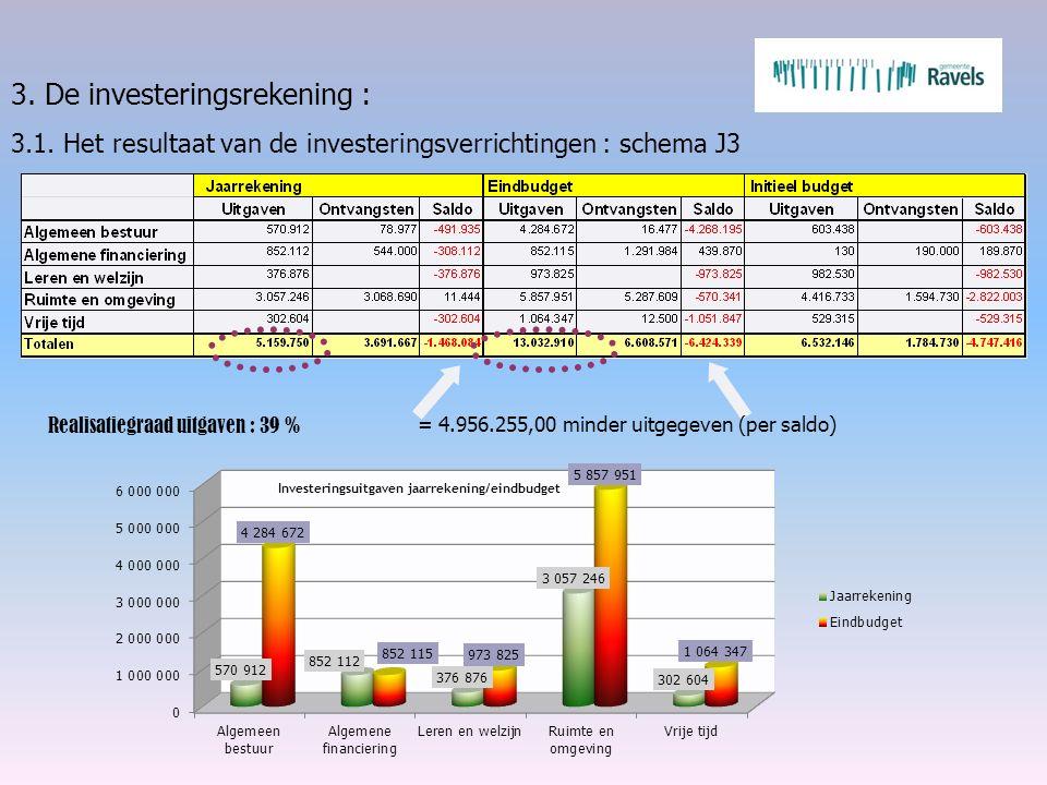 3. De investeringsrekening : 3.1. Het resultaat van de investeringsverrichtingen : schema J3 = 4.956.255,00 minder uitgegeven (per saldo) Realisatiegr