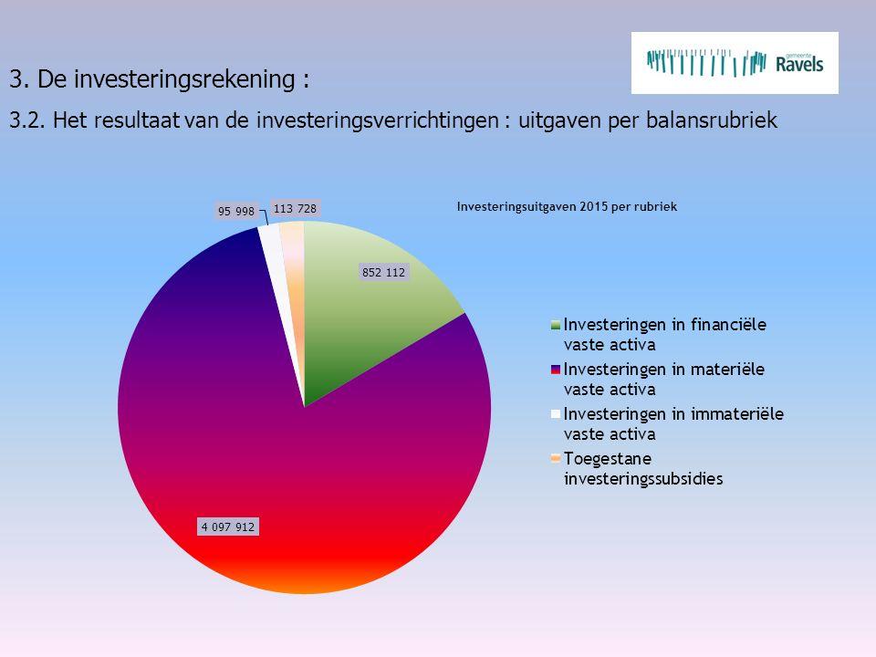 3. De investeringsrekening : 3.2. Het resultaat van de investeringsverrichtingen : uitgaven per balansrubriek