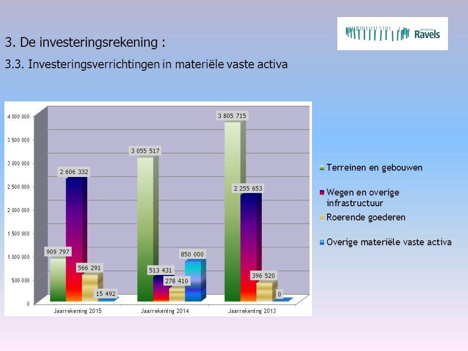 3. De investeringsrekening : 3.3. Investeringsverrichtingen in materiële vaste activa