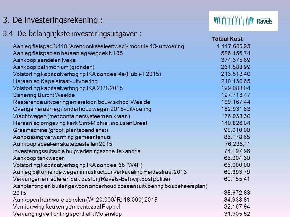 3. De investeringsrekening : 3.4. De belangrijkste investeringsuitgaven : Totaal Kost Aanleg fietspad N118 (Arendonksesteenweg)- module 13- uitvoering