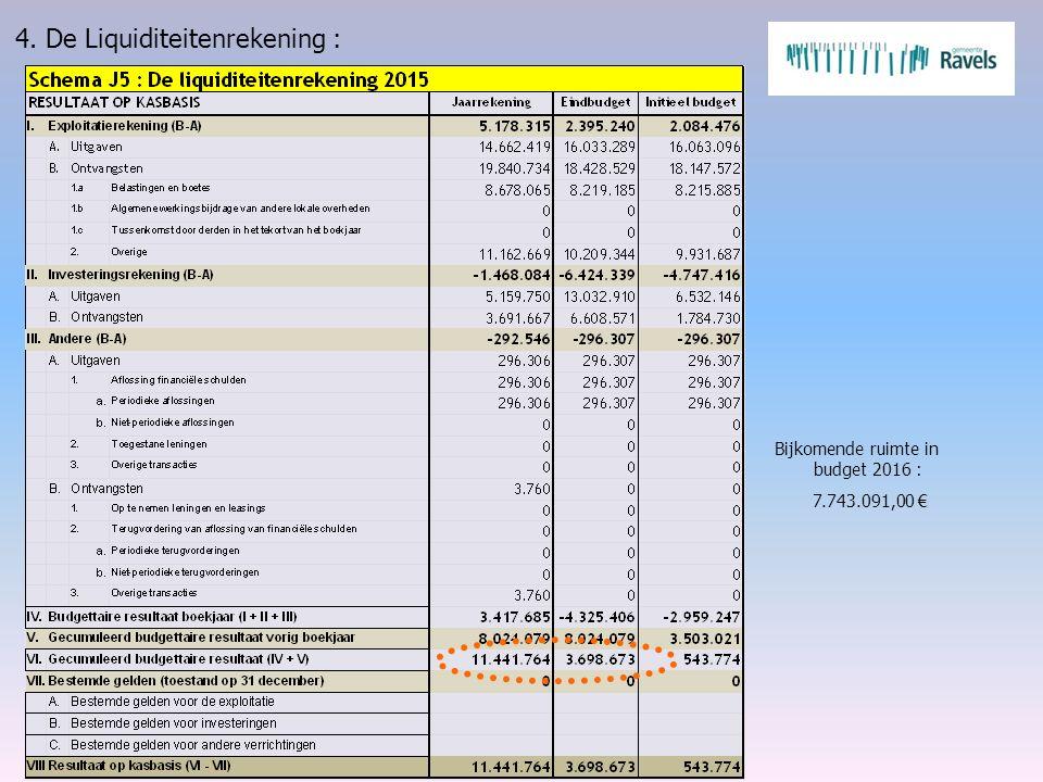 4. De Liquiditeitenrekening : Bijkomende ruimte in budget 2016 : 7.743.091,00 €