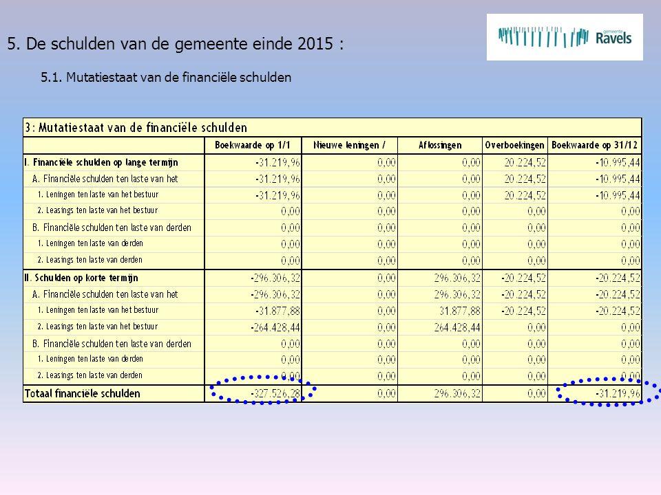 5. De schulden van de gemeente einde 2015 : 5.1. Mutatiestaat van de financiële schulden