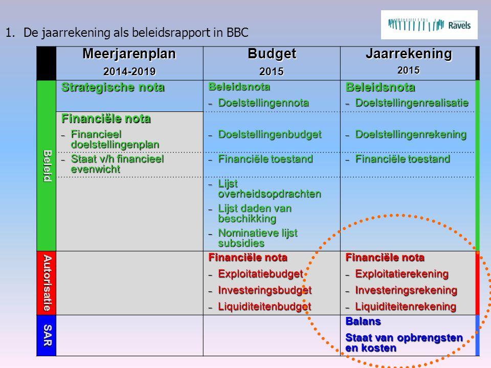 Meerjarenplan2014-2019Budget2015Jaarrekening2015Beleid Strategische nota BeleidsnotaBeleidsnota  Doelstellingennota  Doelstellingenrealisatie Financ