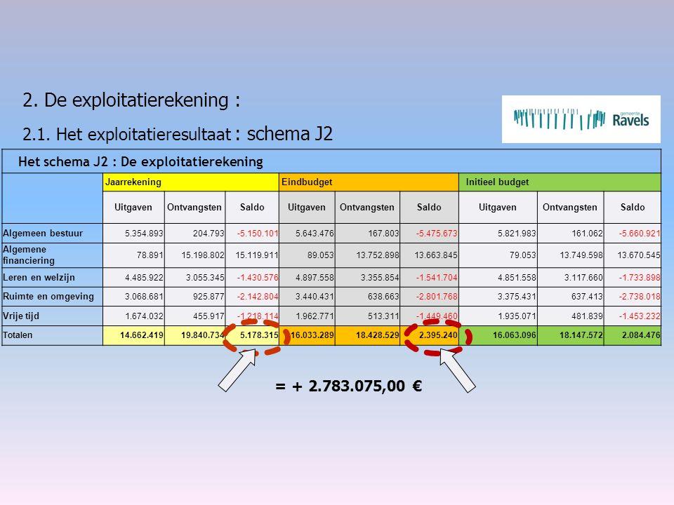 2. De exploitatierekening : 2.1. Het exploitatieresultaat : schema J2 = + 2.783.075,00 € Het schema J2 : De exploitatierekening Jaarrekening Eindbudge