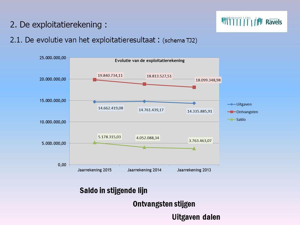 2. De exploitatierekening : 2.1. De evolutie van het exploitatieresultaat : (schema TJ2) Saldo in stijgende lijn Ontvangsten stijgen Uitgaven dalen