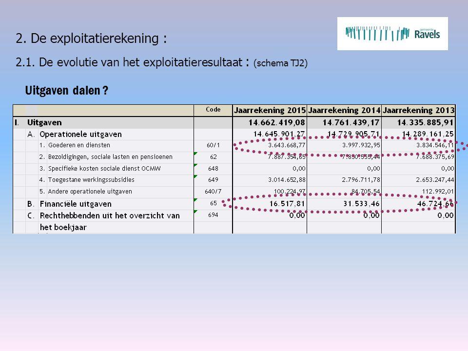 2. De exploitatierekening : 2.1. De evolutie van het exploitatieresultaat : (schema TJ2) Uitgaven dalen ?