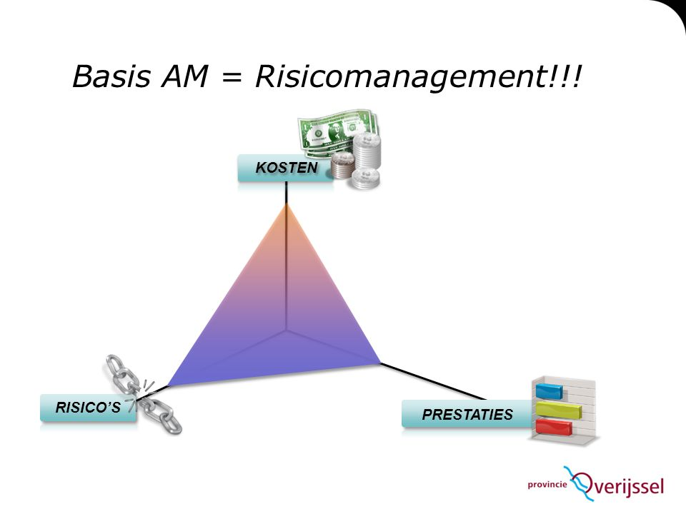 RISICO'S PRESTATIES KOSTEN Basis AM = Risicomanagement!!!