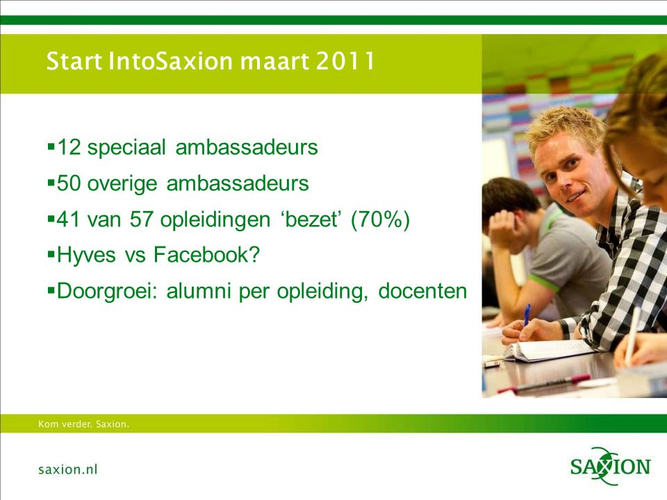 Start IntoSaxion maart 2011  12 speciaal ambassadeurs  50 overige ambassadeurs  41 van 57 opleidingen 'bezet' (70%)  Hyves vs Facebook.