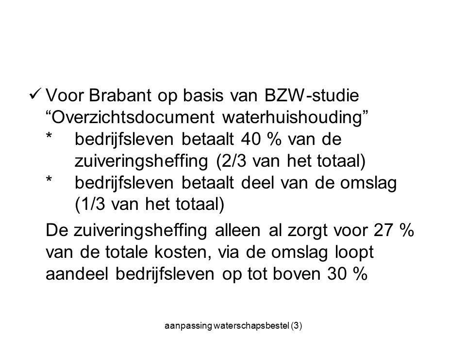 aanpassing waterschapsbestel (3) Voor Brabant op basis van BZW-studie Overzichtsdocument waterhuishouding * bedrijfsleven betaalt 40 % van de zuiveringsheffing (2/3 van het totaal) * bedrijfsleven betaalt deel van de omslag (1/3 van het totaal) De zuiveringsheffing alleen al zorgt voor 27 % van de totale kosten, via de omslag loopt aandeel bedrijfsleven op tot boven 30 %