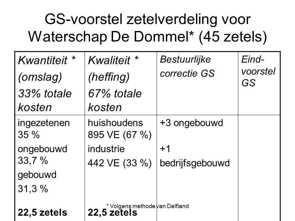 * Volgens methode van Delfland GS-voorstel zetelverdeling voor Waterschap De Dommel* (45 zetels) Kwantiteit * (omslag) 33% totale kosten Kwaliteit * (heffing) 67% totale kosten Bestuurlijke correctie GS Eind- voorstel GS ingezetenen 35 % ongebouwd 33,7 % gebouwd 31,3 % 22,5 zetels huishoudens 895 VE (67 %) industrie 442 VE (33 %) 22,5 zetels +3 ongebouwd +1 bedrijfsgebouwd