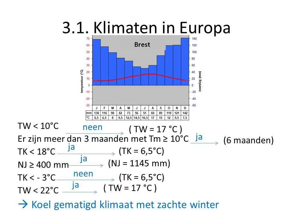 3.1. Klimaten in Europa TW < 10°C Er zijn meer dan 3 maanden met Tm ≥ 10°C TK < 18°C NJ ≥ 400 mm TK < - 3°C TW < 22°C  Koel gematigd klimaat met zach