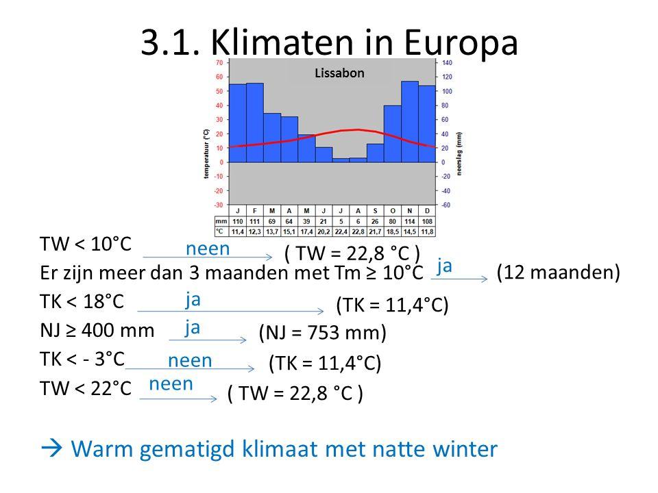 3.1. Klimaten in Europa TW < 10°C Er zijn meer dan 3 maanden met Tm ≥ 10°C TK < 18°C NJ ≥ 400 mm TK < - 3°C TW < 22°C  Warm gematigd klimaat met natt