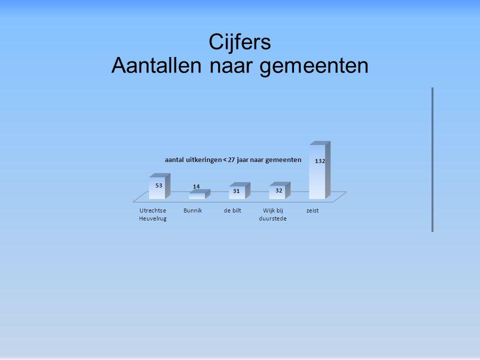 Cijfers Aantallen naar gemeenten