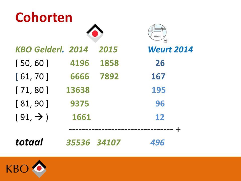 Cohorten KBO Gelderl.