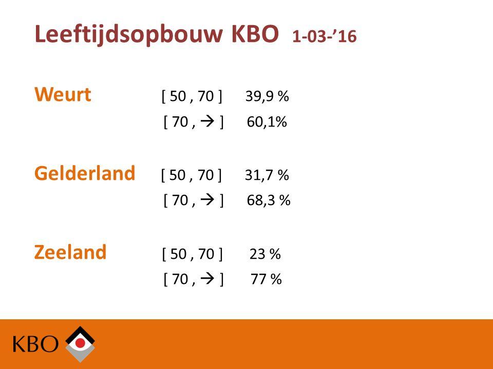 Leeftijdsopbouw KBO 1-03-'16 Weurt [ 50, 70 ] 39,9 % [ 70,  ] 60,1% Gelderland [ 50, 70 ] 31,7 % [ 70,  ] 68,3 % Zeeland [ 50, 70 ] 23 % [ 70,  ] 77 %