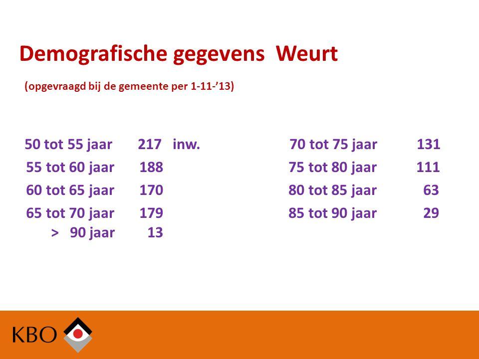 Demografische gegevens Weurt (opgevraagd bij de gemeente per 1-11-'13) 50 tot 55 jaar 217 inw.