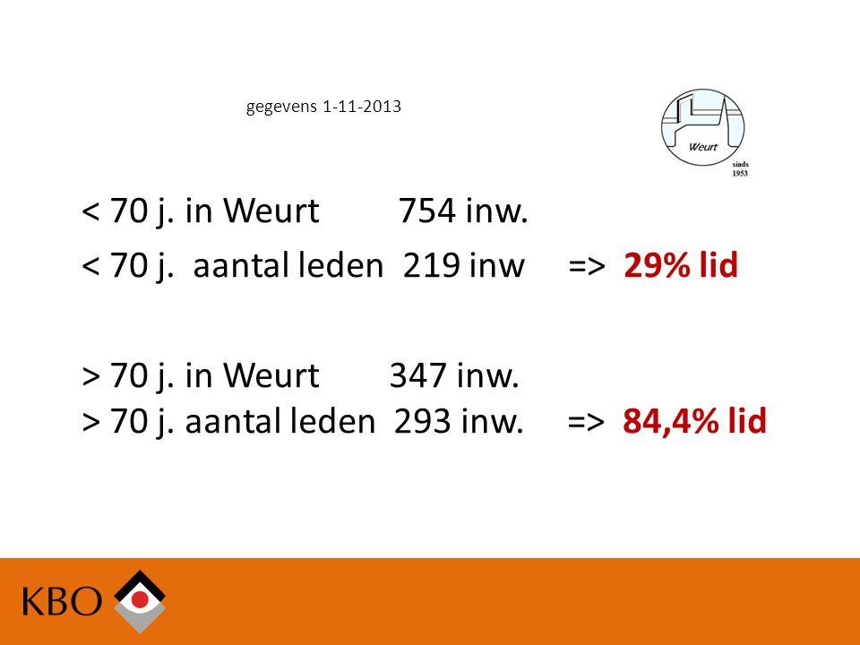 gegevens 1-11-2013 < 70 j. in Weurt 754 inw. 29% lid > 70 j.