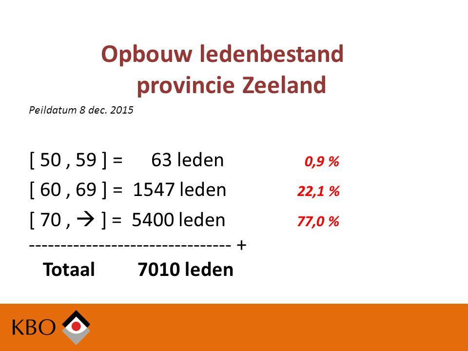Opbouw ledenbestand provincie Zeeland Peildatum 8 dec.