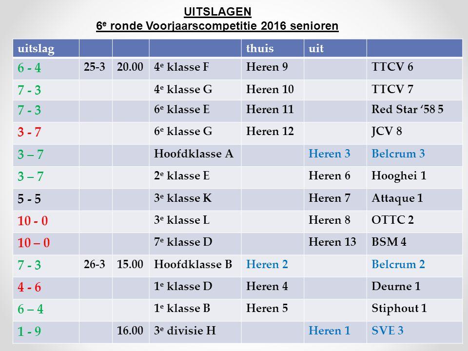 UITSLAGEN 6 e ronde Voorjaarscompetitie 2016 senioren uitslagthuisuit 6 - 4 25-320.004 e klasse FHeren 9TTCV 6 7 - 3 4 e klasse GHeren 10TTCV 7 7 - 3 6 e klasse EHeren 11Red Star '58 5 3 - 7 6 e klasse GHeren 12JCV 8 3 – 7 Hoofdklasse AHeren 3Belcrum 3 3 – 7 2 e klasse EHeren 6Hooghei 1 5 - 5 3 e klasse KHeren 7Attaque 1 10 - 0 3 e klasse LHeren 8OTTC 2 10 – 0 7 e klasse DHeren 13BSM 4 7 - 3 26-315.00Hoofdklasse BHeren 2Belcrum 2 4 - 6 1 e klasse DHeren 4Deurne 1 6 – 4 1 e klasse BHeren 5Stiphout 1 1 - 9 16.003 e divisie HHeren 1SVE 3