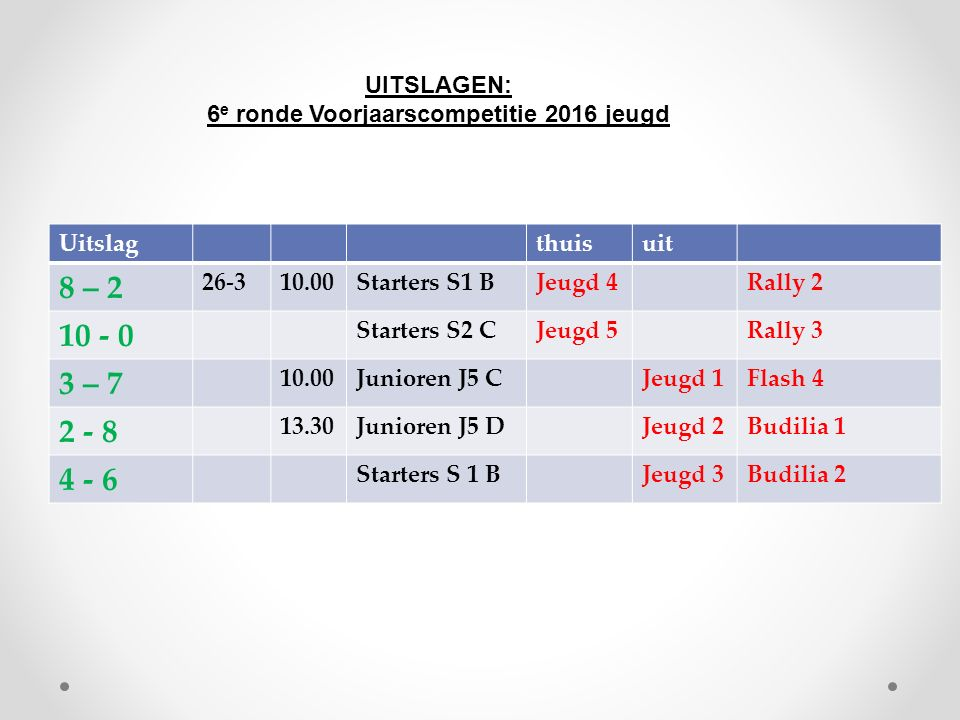 Uitslagthuisuit 8 – 2 26-310.00Starters S1 BJeugd 4Rally 2 10 - 0 Starters S2 CJeugd 5Rally 3 3 – 7 10.00Junioren J5 CJeugd 1Flash 4 2 - 8 13.30Junior