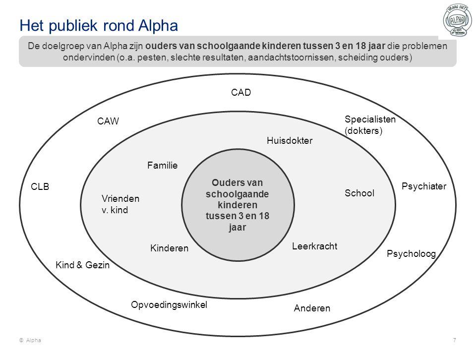 Wat zijn de typische kenmerken van Alpha.