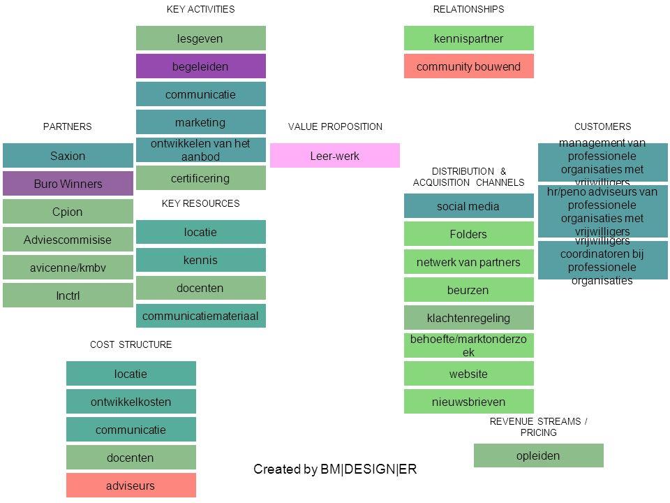 Created by BM|DESIGN|ER PARTNERS Saxion Buro Winners Cpion Adviescommisise avicenne/kmbv Inctrl VALUE PROPOSITION Leer-werk CUSTOMERS management van p