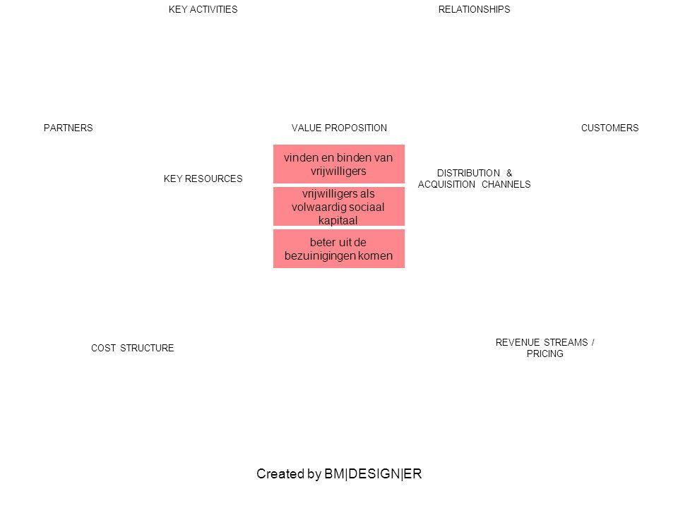 Created by BM|DESIGN|ER PARTNERSVALUE PROPOSITION vinden en binden van vrijwilligers vrijwilligers als volwaardig sociaal kapitaal beter uit de bezuinigingen komen CUSTOMERS KEY ACTIVITIESRELATIONSHIPS KEY RESOURCES DISTRIBUTION & ACQUISITION CHANNELS COST STRUCTURE REVENUE STREAMS / PRICING