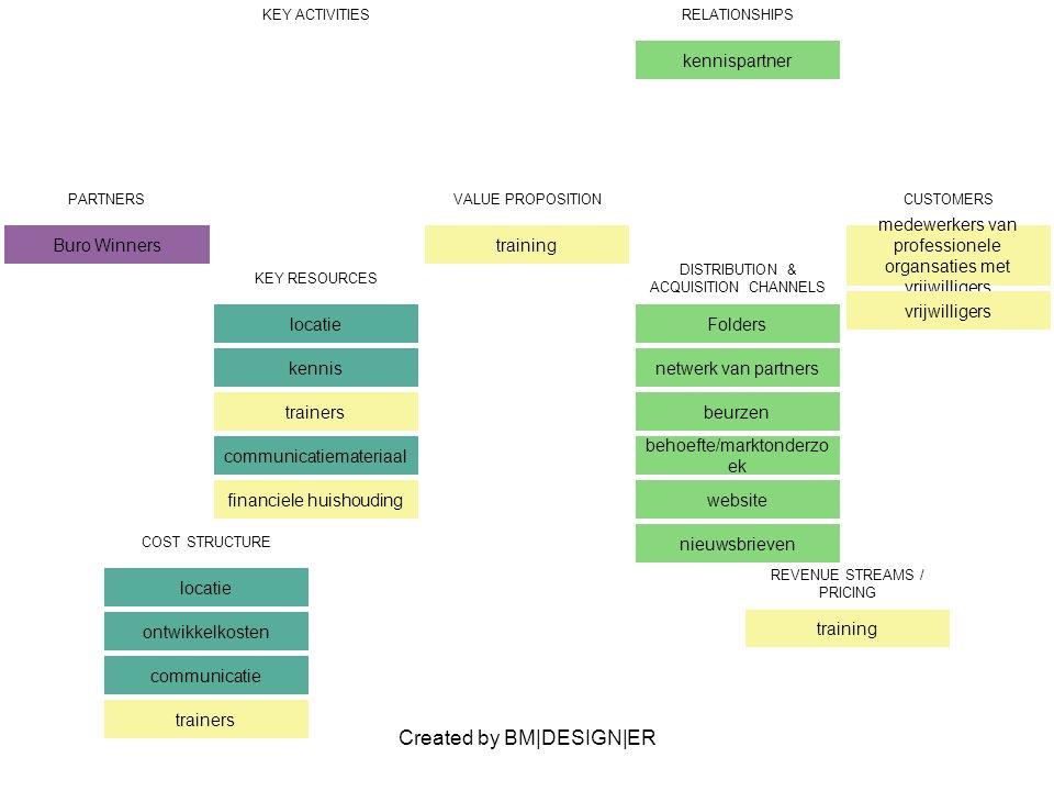 Created by BM|DESIGN|ER PARTNERS Buro Winners VALUE PROPOSITION training CUSTOMERS medewerkers van professionele organsaties met vrijwilligers vrijwilligers KEY ACTIVITIESRELATIONSHIPS kennispartner KEY RESOURCES locatie kennis trainers communicatiemateriaal financiele huishouding DISTRIBUTION & ACQUISITION CHANNELS Folders netwerk van partners beurzen behoefte/marktonderzo ek website nieuwsbrieven COST STRUCTURE locatie ontwikkelkosten communicatie trainers REVENUE STREAMS / PRICING training