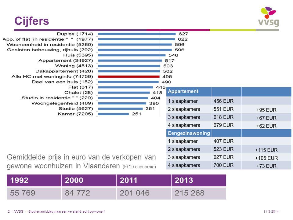 VVSG - 107.090 unieke kandidaat-huurders ingeschreven op de wachtlijsten van de sociale huisvestingsmaatschappijen (VMSW- 2012) cijfers Studienamiddag naar een versterkt recht op wonen 3 -11-3-2014 26.552 kandidaat-huurders op de wachtlijsten SVK Gemiddelde reële huurprijs in euro sociale woningen (VMSW)