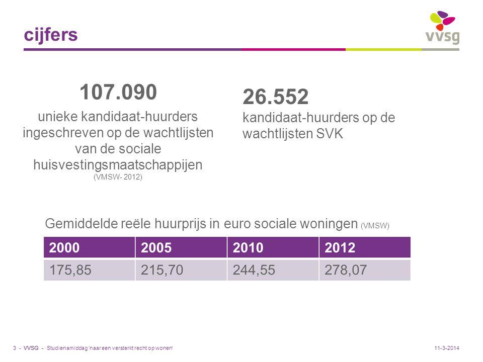 VVSG - 107.090 unieke kandidaat-huurders ingeschreven op de wachtlijsten van de sociale huisvestingsmaatschappijen (VMSW- 2012) cijfers Studienamiddag