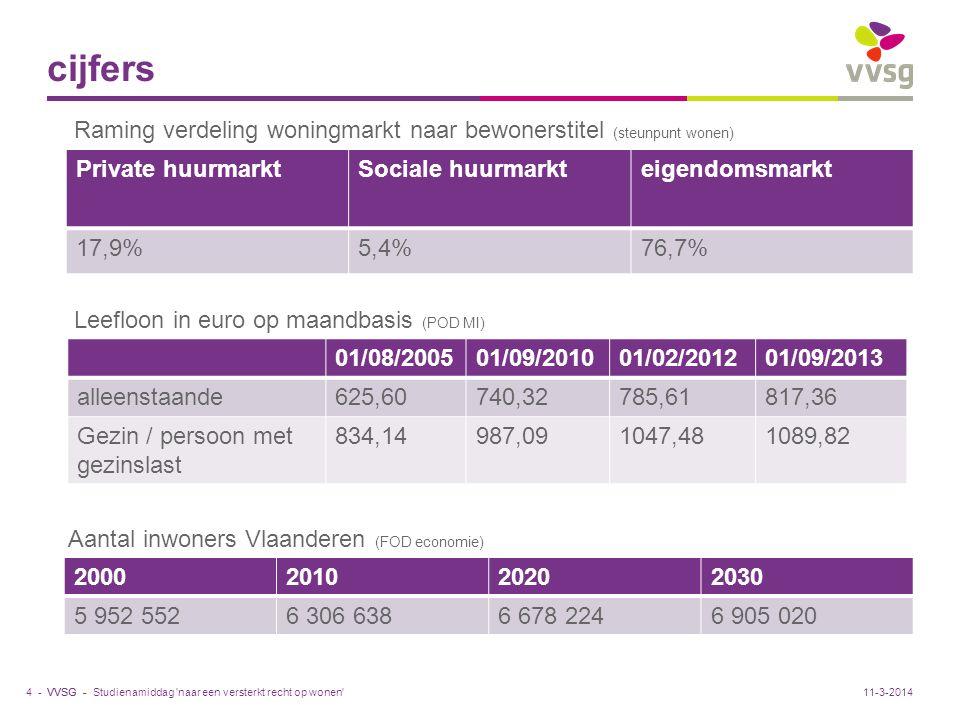VVSG - cijfers Studienamiddag 'naar een versterkt recht op wonen'4 -11-3-2014 2000201020202030 5 952 5526 306 6386 678 2246 905 020 01/08/200501/09/20