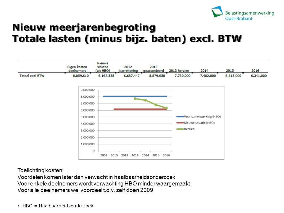 Nieuw meerjarenbegroting Totale lasten (minus bijz.