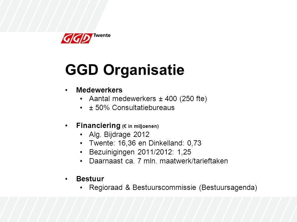 GGD Organisatie Medewerkers Aantal medewerkers ± 400 (250 fte) ± 50% Consultatiebureaus Financiering (€ in miljoenen) Alg.