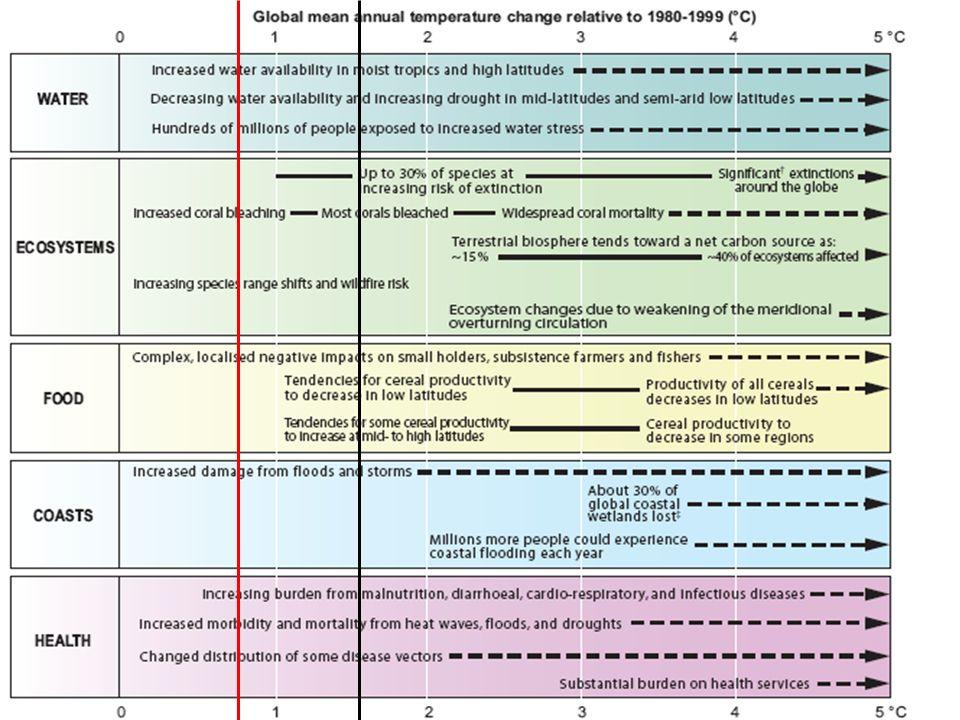 Adaptatie in de wereldJohan Bogaert 28 juni 2010 Adaptatie is essentieel ook als de temperatuursverandering onder de 2°C blijft.