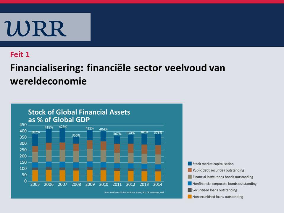Financialisering: financiële sector veelvoud van wereldeconomie Feit 1