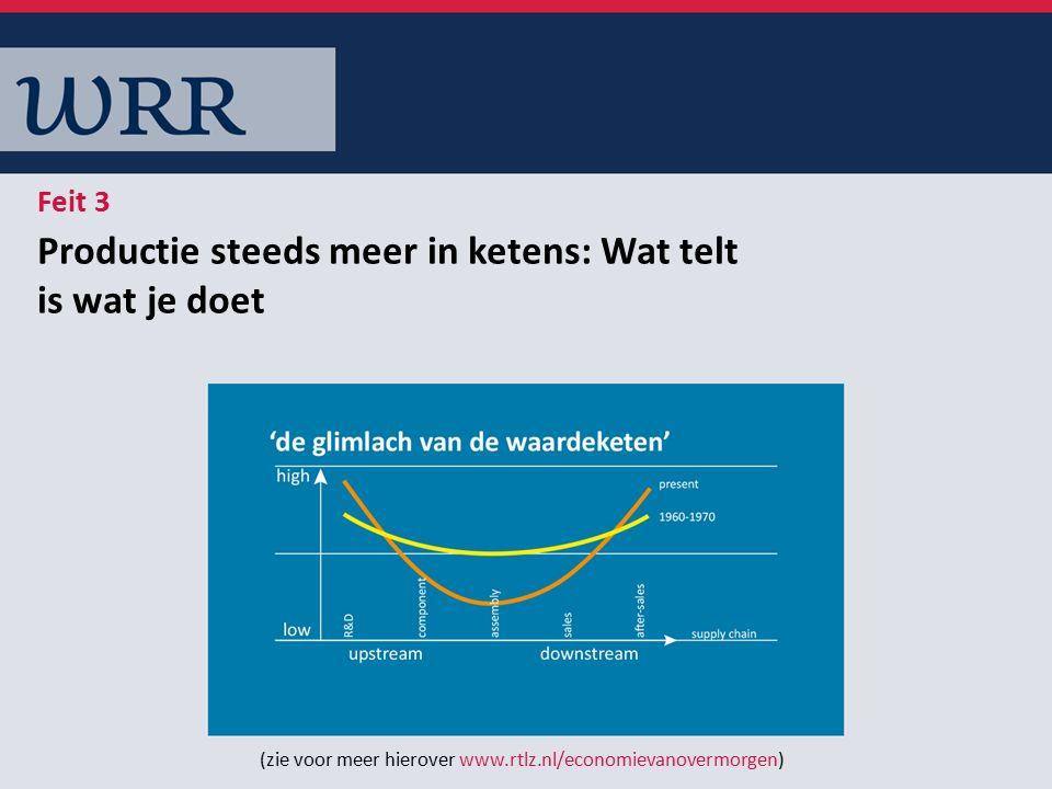 Productie steeds meer in ketens: Wat telt is wat je doet Feit 3 (zie voor meer hierover www.rtlz.nl/economievanovermorgen)
