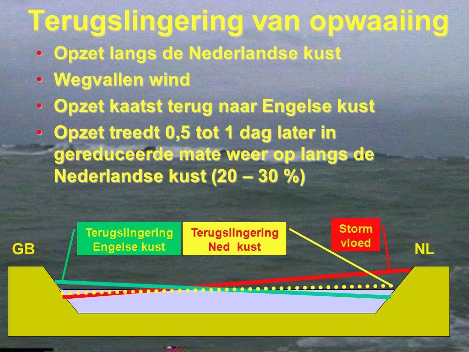 20 Terugslingering van opwaaiing Opzet langs de Nederlandse kustOpzet langs de Nederlandse kust Wegvallen windWegvallen wind Opzet kaatst terug naar E