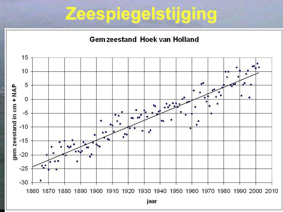 21 Zeespiegelstijging Proces strekt zich over tientallen jaren uitProces strekt zich over tientallen jaren uit Steeds meer broeikasgassen in atmosfeerSteeds meer broeikasgassen in atmosfeer Verdubbeling CO2 gehalte geeft 3gr temp verhogingVerdubbeling CO2 gehalte geeft 3gr temp verhoging Laatste 100 jaar 20% toename CO2Laatste 100 jaar 20% toename CO2 Gevolg opwarming afsmelten landijsGevolg opwarming afsmelten landijs Schatting komende eeuw 85 – 120 cmSchatting komende eeuw 85 – 120 cm