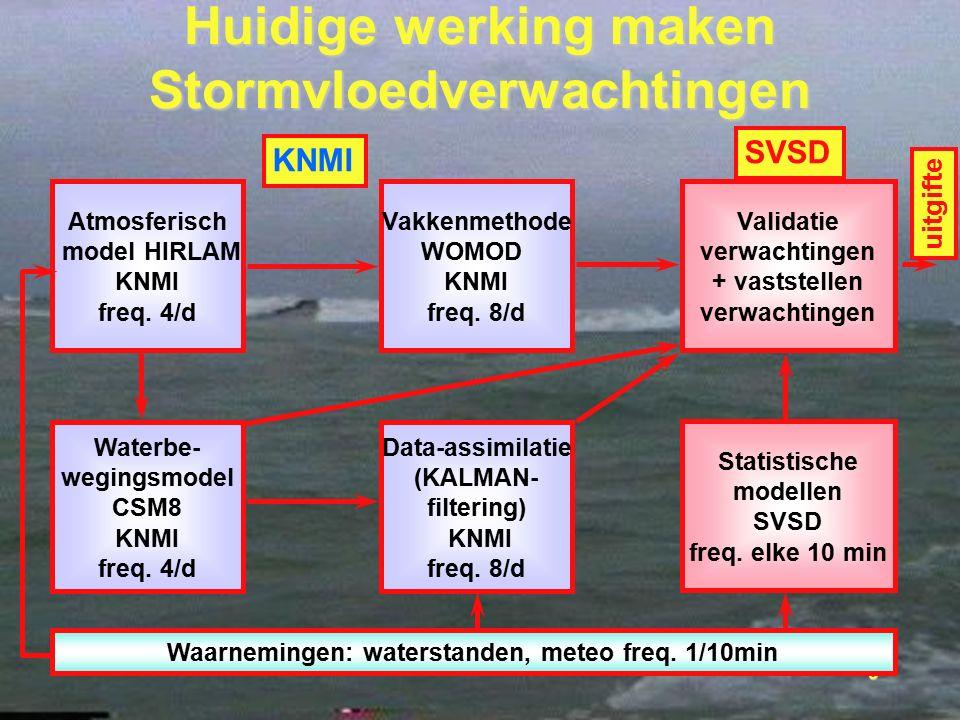 9 Huidige werking maken Stormvloedverwachtingen Atmosferisch model HIRLAM KNMI freq. 4/d Waterbe- wegingsmodel CSM8 KNMI freq. 4/d Vakkenmethode WOMOD