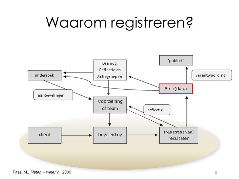 Waarom registreren Faas, M., Meten = weten , 2009 6