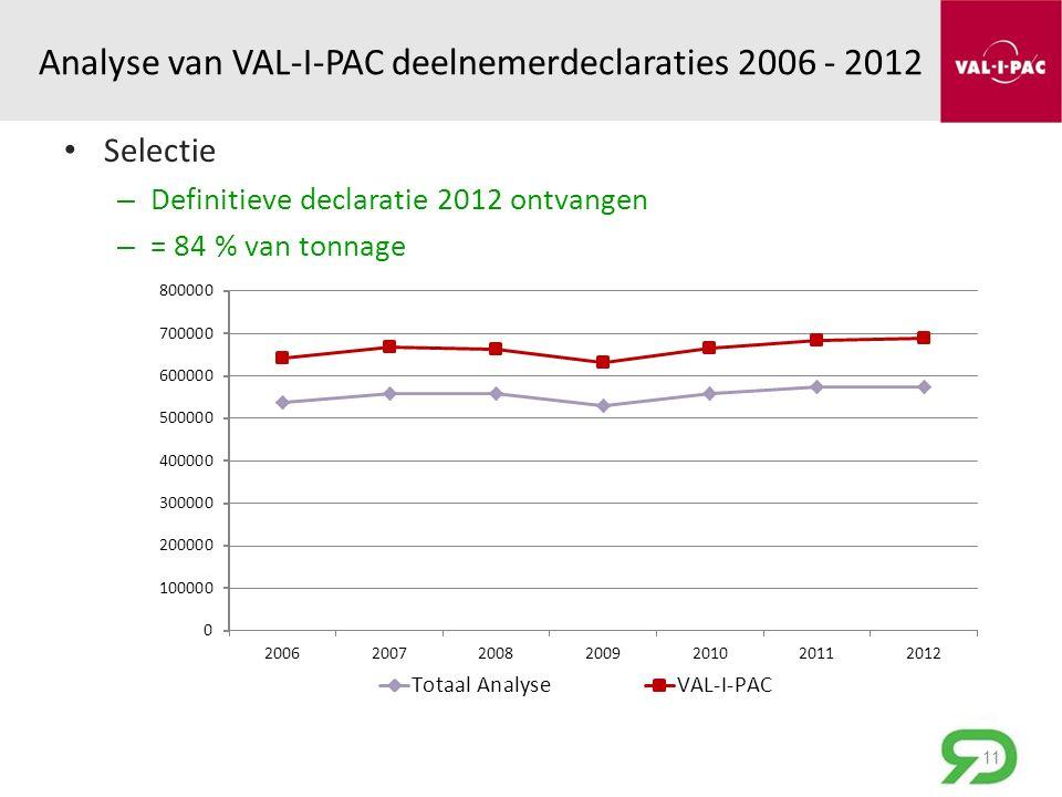 Analyse van VAL-I-PAC deelnemerdeclaraties 2006 - 2012 Selectie – Definitieve declaratie 2012 ontvangen – = 84 % van tonnage 11